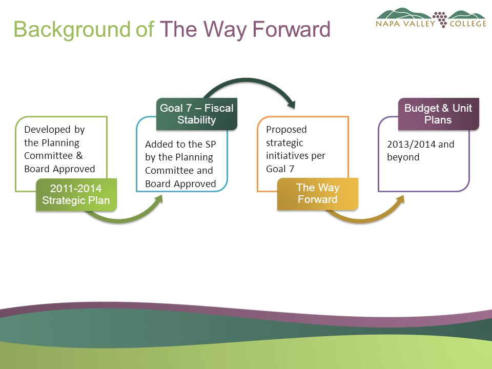 Developed by the Planning Committee & Board Approved 2011-2014 Strategic Plan Added to the SP by the Planning Committee and Board Approved Goal 7 – Fiscal Stability Proposed strategic initiatives per Goal 7 The Way Forward 2013/2014 and beyond Budget & Unit Plans Background of The Way Forward