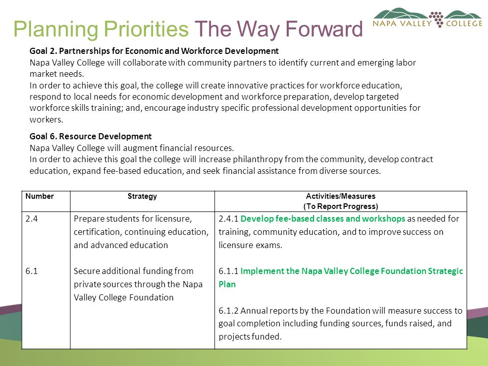 Planning Priorities The Way Forward NumberStrategy Activities/Measures (To Report Progress) 2.4 6.1 Prepare students for licensure, certification, continuing education, and advanced education Secure additional funding from private sources through the Napa Valley College Foundation 2.4.1 Develop fee-based classes and workshops as needed for training, community education, and to improve success on licensure exams.