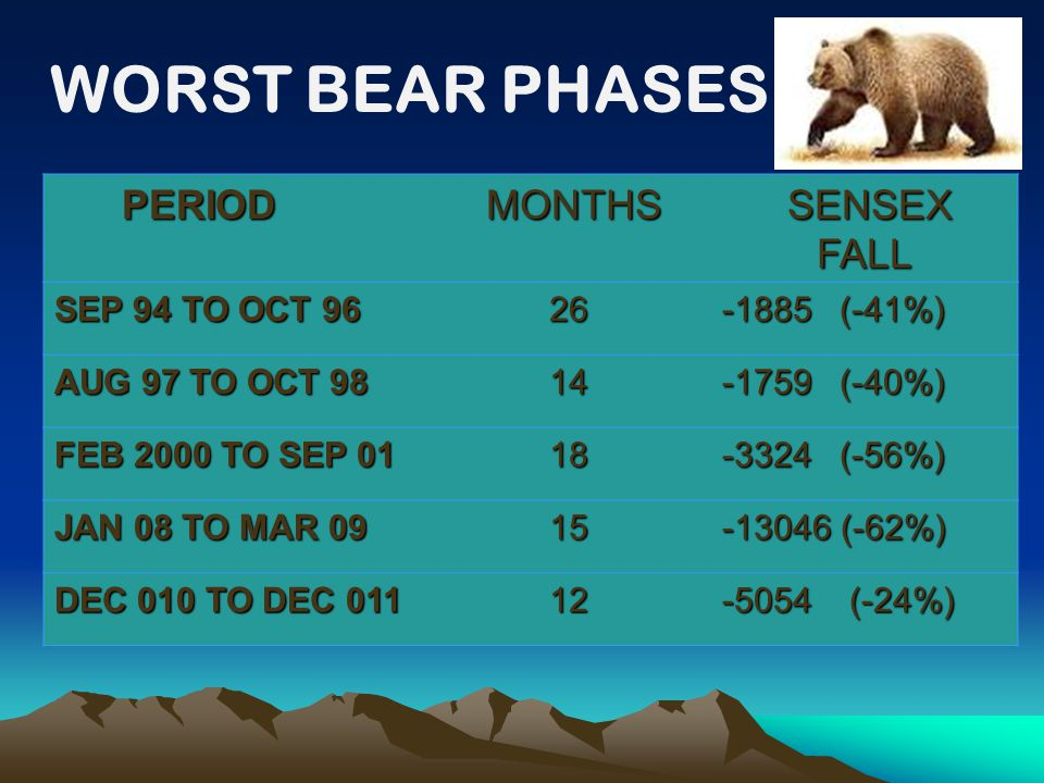 WORST BEAR PHASES PERIOD PERIOD MONTHS MONTHS SENSEX FALL SENSEX FALL SEP 94 TO OCT 96 26 -1885 (-41%) AUG 97 TO OCT 98 14 -1759 (-40%) FEB 2000 TO SEP 01 18 -3324 (-56%) JAN 08 TO MAR 09 15 -13046 (-62%) DEC 010 TO DEC 011 12 -5054 (-24%)