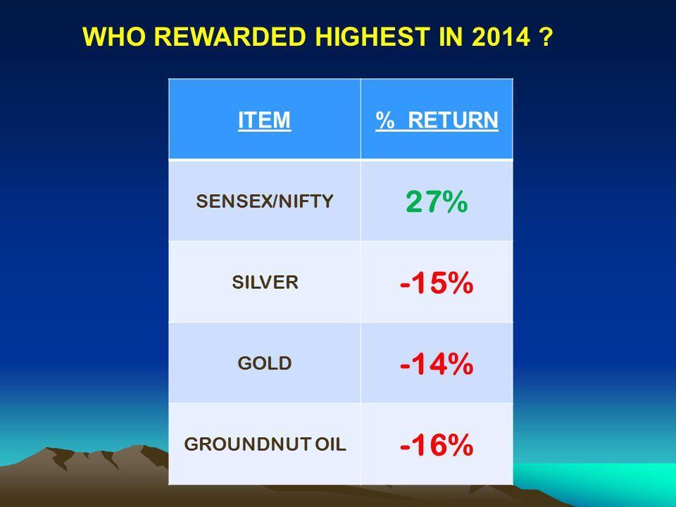 ITEM% RETURN SENSEX/NIFTY 27% SILVER -15% GOLD -14% GROUNDNUT OIL -16% WHO REWARDED HIGHEST IN 2014 ?