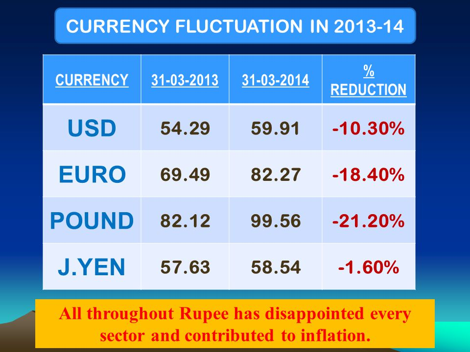 CURRENCY31-03-201331-03-2014 % REDUCTION USD 54.2959.91-10.30% EURO 69.4982.27-18.40% POUND 82.1299.56-21.20% J.YEN 57.6358.54-1.60% CURRENCY FLUCTUATION IN 2013-14 All throughout Rupee has disappointed every sector and contributed to inflation.