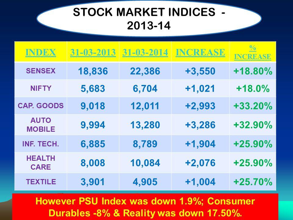 INDEX31-03-201331-03-2014INCREASE % INCREASE SENSEX 18,83622,386+3,550+18.80% NIFTY 5,6836,704+1,021+18.0% CAP.