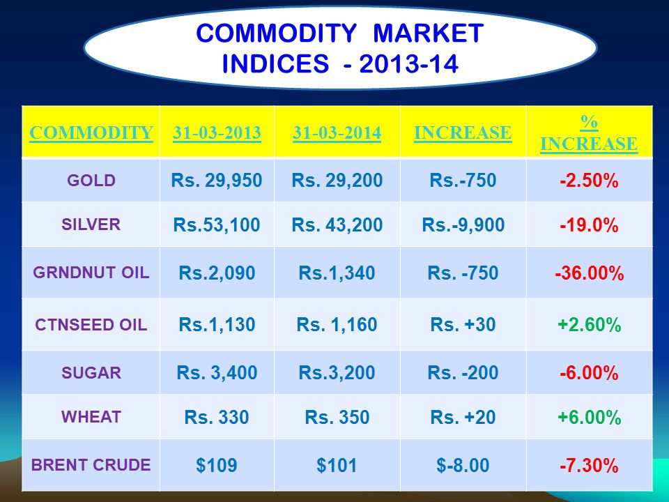 COMMODITY31-03-201331-03-2014INCREASE % INCREASE GOLD Rs. 29,950Rs. 29,200Rs.-750-2.50% SILVER Rs.53,100Rs. 43,200Rs.-9,900-19.0% GRNDNUT OIL Rs.2,090