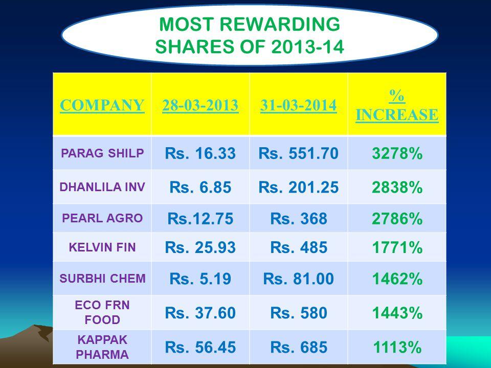 COMPANY28-03-201331-03-2014 % INCREASE PARAG SHILP Rs.