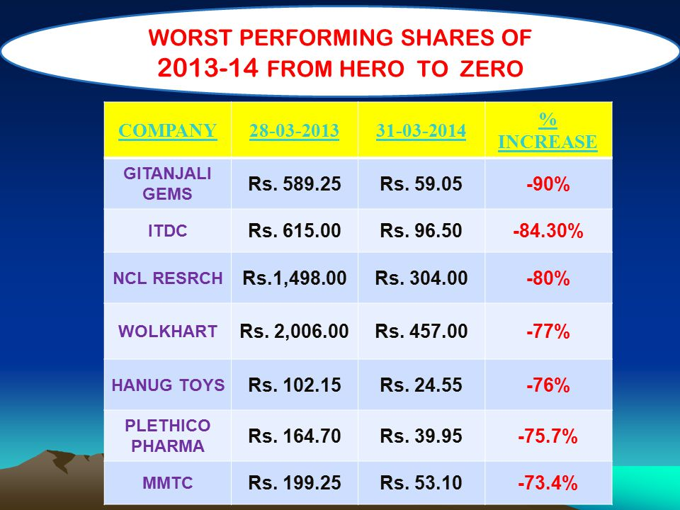 COMPANY28-03-201331-03-2014 % INCREASE GITANJALI GEMS Rs. 589.25Rs. 59.05-90% ITDC Rs. 615.00Rs. 96.50-84.30% NCL RESRCH Rs.1,498.00Rs. 304.00-80% WOL