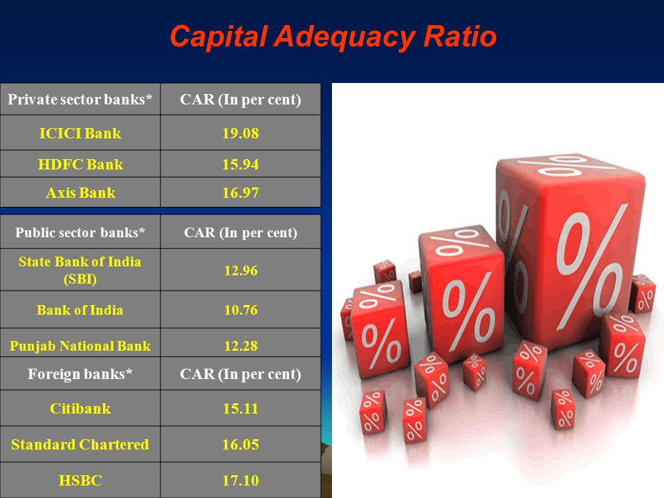 Capital Adequacy Ratio Private sector banks*CAR (In per cent) ICICI Bank19.08 HDFC Bank15.94 Axis Bank16.97 Public sector banks*CAR (In per cent) Stat