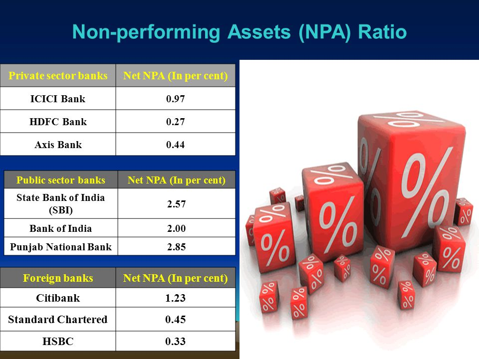 Non-performing Assets (NPA) Ratio Private sector banksNet NPA (In per cent) ICICI Bank0.97 HDFC Bank0.27 Axis Bank0.44 Public sector banksNet NPA (In per cent) State Bank of India (SBI) 2.57 Bank of India2.00 Punjab National Bank2.85 Foreign banksNet NPA (In per cent) Citibank1.23 Standard Chartered0.45 HSBC0.33