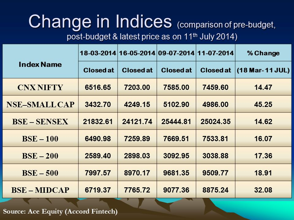 Change in Indices (comparison of pre-budget, post-budget & latest price as on 11 th July 2014) Index Name 18-03-201416-05-201409-07-201411-07-2014% Change Closed at (18 Mar- 11 JUL) CNX NIFTY 6516.657203.007585.007459.6014.47 NSE–SMALL CAP 3432.704249.155102.904986.0045.25 BSE – SENSEX 21832.6124121.7425444.8125024.3514.62 BSE – 100 6490.987259.897669.517533.8116.07 BSE – 200 2589.402898.033092.953038.8817.36 BSE – 500 7997.578970.179681.359509.7718.91 BSE – MIDCAP 6719.377765.729077.368875.2432.08 Source: Ace Equity (Accord Fintech)