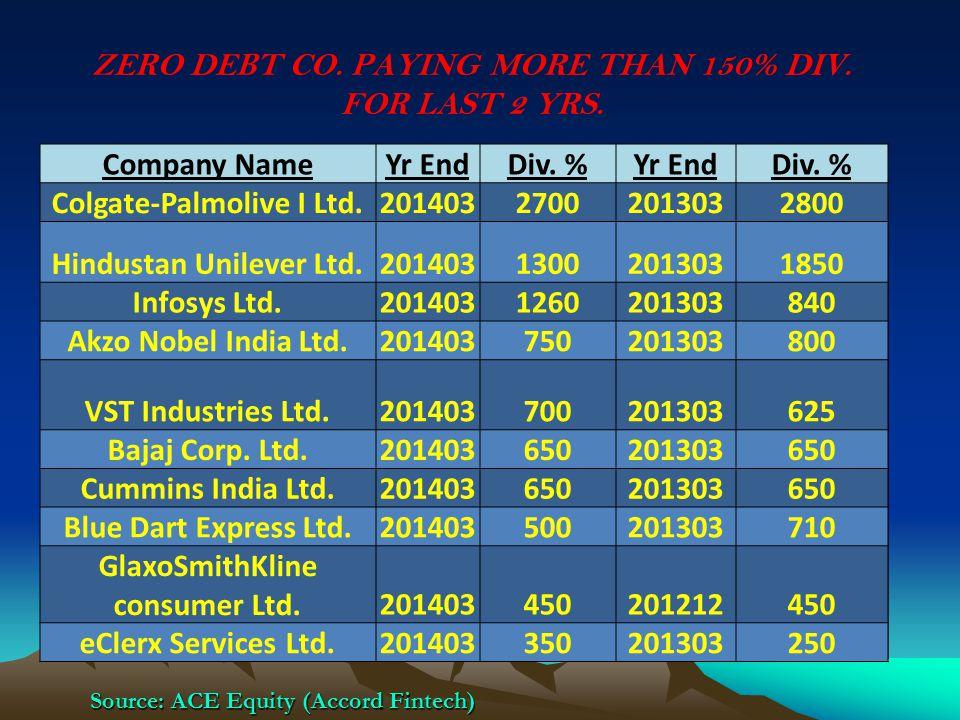 ZERO DEBT CO. PAYING MORE THAN 150% DIV. FOR LAST 2 YRS. Compan NameYear EndDividend %Dividend %1 CRISIL Ltd.2010122000.001000.00 OMDC2010031860.00455