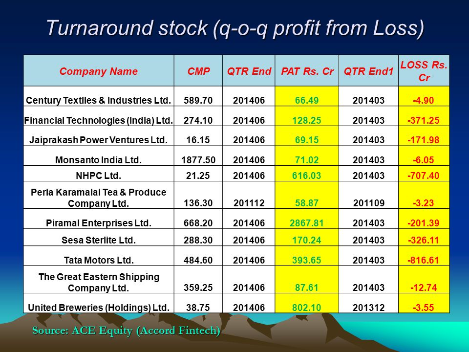 Turnaround stock (q-o-q profit from Loss) Company NameCMPQTR EndPAT Rs. CrQTR End1 LOSS Rs. Cr Century Textiles & Industries Ltd.589.7020140666.492014