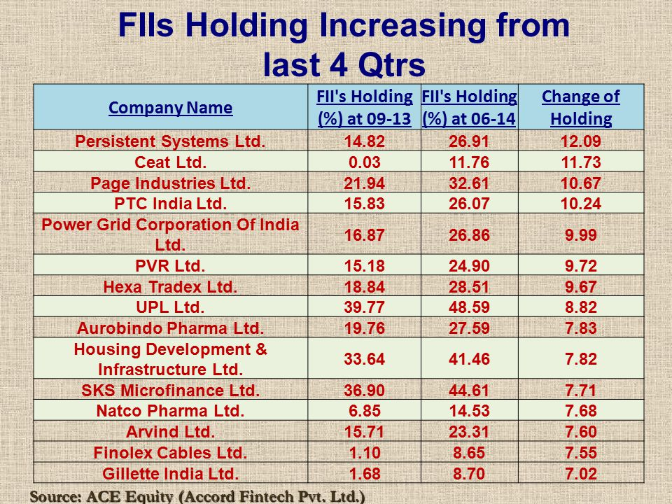 Source: ACE Equity (Accord Fintech Pvt. Ltd.) FIIs Holding Increasing from last 4 Qtrs Company Name FII's Holding (%) at 09-13 FII's Holding (%) at 06