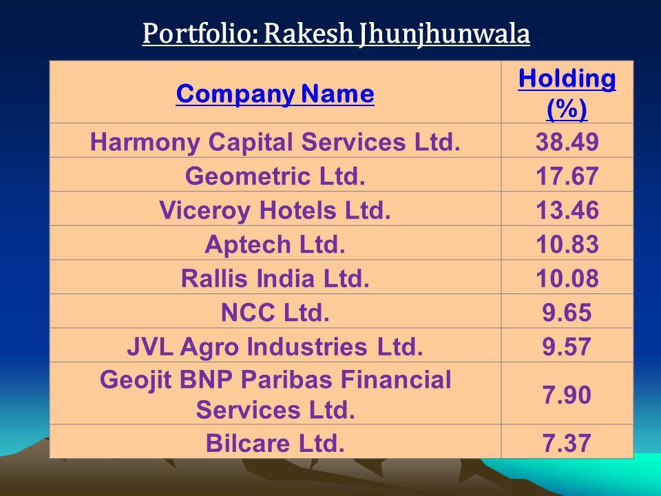 Portfolio: Rakesh Jhunjhunwala Company Name Holding (%) Harmony Capital Services Ltd.38.49 Geometric Ltd.17.67 Viceroy Hotels Ltd.13.46 Aptech Ltd.10.83 Rallis India Ltd.10.08 NCC Ltd.9.65 JVL Agro Industries Ltd.9.57 Geojit BNP Paribas Financial Services Ltd.