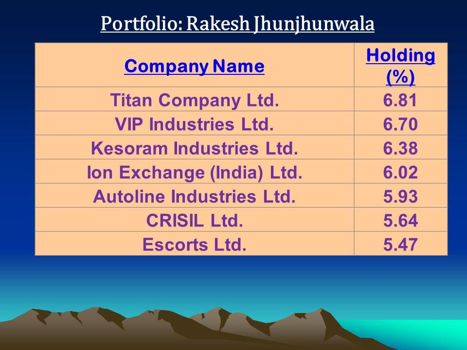 Portfolio: Rakesh Jhunjhunwala Company Name Holding (%) Titan Company Ltd.6.81 VIP Industries Ltd.6.70 Kesoram Industries Ltd.6.38 Ion Exchange (India) Ltd.6.02 Autoline Industries Ltd.5.93 CRISIL Ltd.5.64 Escorts Ltd.5.47