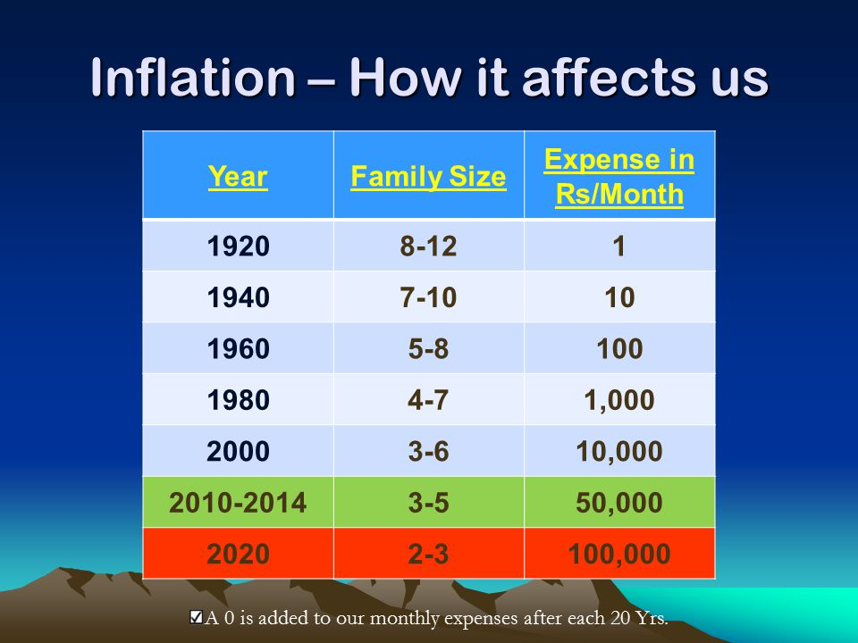 Inflation – How it affects us YearFamily Size Expense in Rs/Month 19208-121 19407-1010 19605-8100 19804-71,000 20003-610,000 2010-20143-550,000 20202-3100,000 A 0 is added to our monthly expenses after each 20 Yrs.