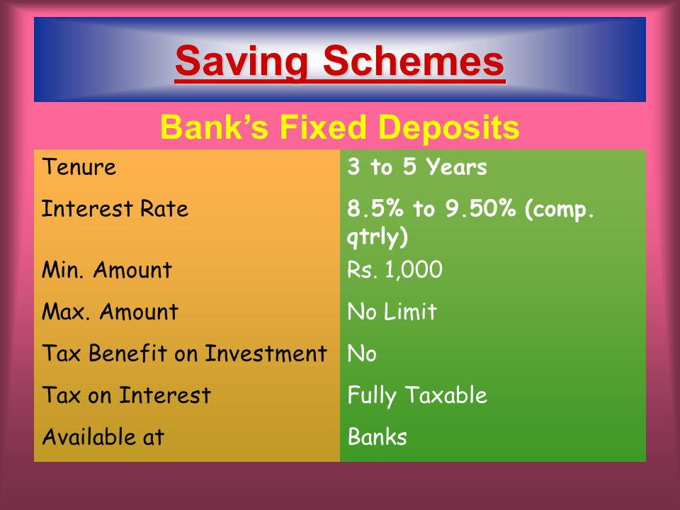 Bank's Fixed Deposits Tenure3 to 5 Years Interest Rate8.5% to 9.50% (comp. qtrly) Min. AmountRs. 1,000 Max. AmountNo Limit Tax Benefit on InvestmentNo