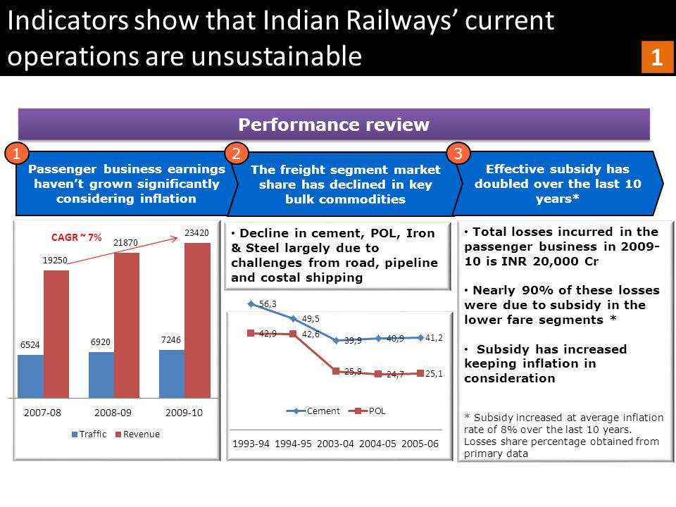 Net deficit of around Rs 2,500 crore & operating ratio > 94% Expected to have a budget deficit of Rs 20,000 crore in 2012 This high subsidy has led to financial constraints Thus only 13000 kms of new lines were added after independence losing the infrastructure edge India has over other Asian countries Productivity of employees has stagnated Freight operations have not kept up with economy Network & employee productivity of Chinese Railways is more than double of Indian Railways This is mostly since IR has hired excess labor personnel Productivity of employees has stagnated Roads account for 57% of freight as against 44% in US & 22% in China Maximum permissible axle loading is 22.5 tons as compared to 30, 32,5 and 37 in US, Australia and China Freight operations have not kept up with economy Most importantly, 2 nd class accounts for >90% of passengers but is subsidized almost 100% Indicators show that Indian Railways' current operations are unsustainable 2 2