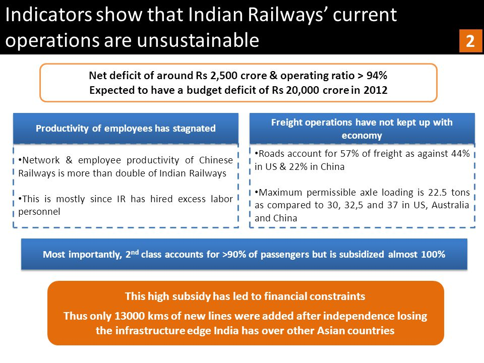 Agenda Qrius team 1.Does Railways have a problem.2.Has Railways tried to address these issues.