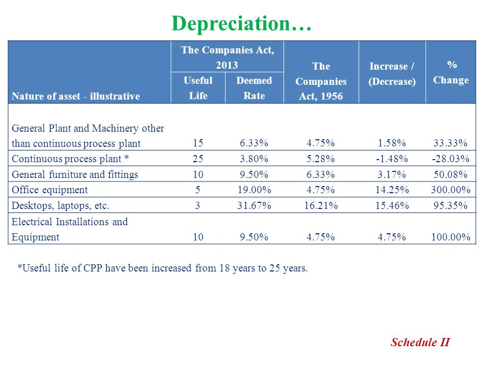 Depreciation… Nature of asset - illustrative The Companies Act, 2013 The Companies Act, 1956 Increase / (Decrease) % Change Useful Life Deemed Rate Ge