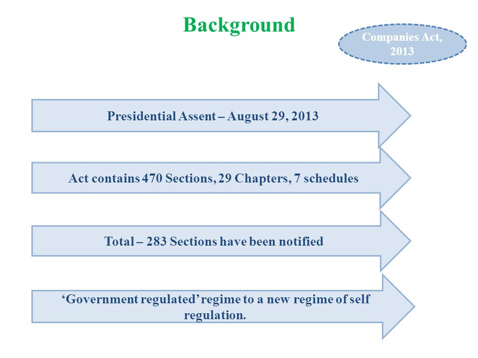 Presidential Assent – August 29, 2013 Act contains 470 Sections, 29 Chapters, 7 schedules Total – 283 Sections have been notified 'Government regulate