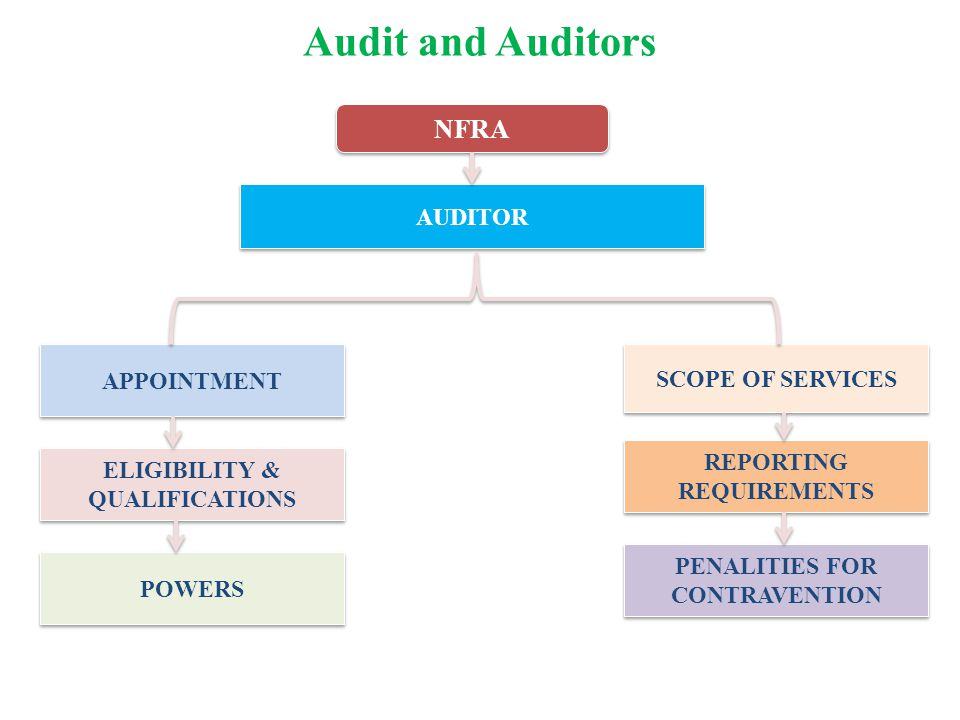 Audit and Auditors AUDITOR APPOINTMENT ELIGIBILITY & QUALIFICATIONS POWERS SCOPE OF SERVICES REPORTING REQUIREMENTS PENALITIES FOR CONTRAVENTION NFRA
