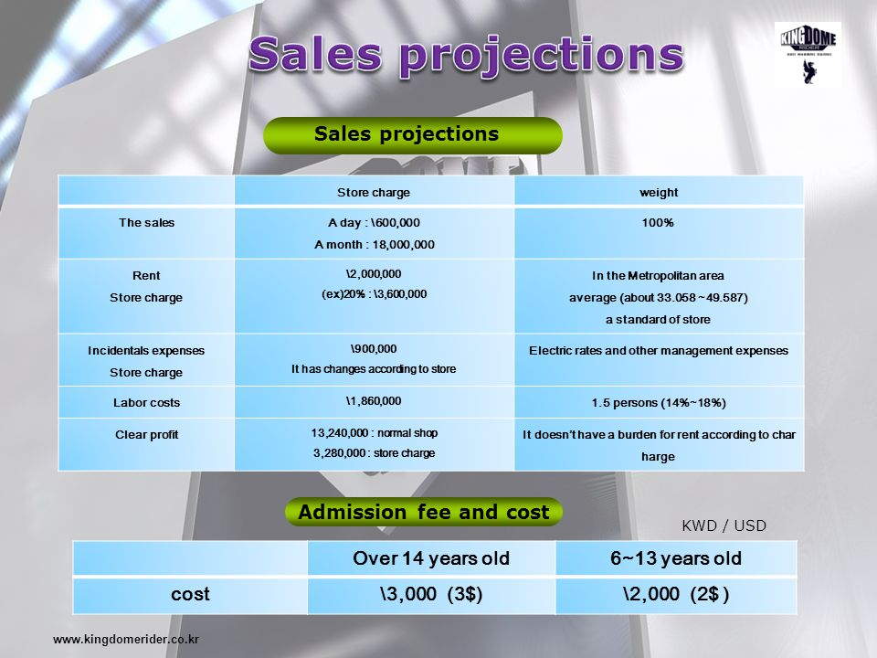 www.kingdomerider.co.kr Sales projections Store chargeweight The sales A day : \600,000 A month : 18,000,000 100% Rent Store charge \2,000,000 (ex)20%
