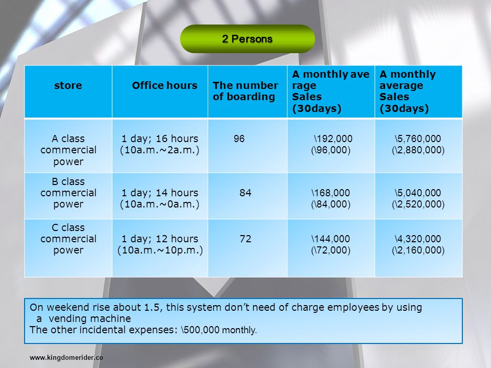 store Office hoursThe number of boarding A monthly ave rage Sales (30days) A monthly average Sales (30days) A class commercial power 1 day; 16 hours (