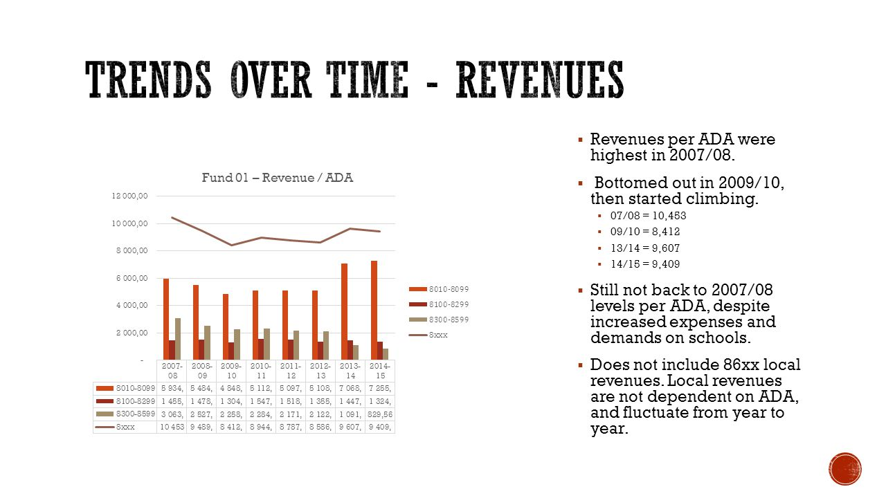  Revenues per ADA were highest in 2007/08.  Bottomed out in 2009/10, then started climbing.
