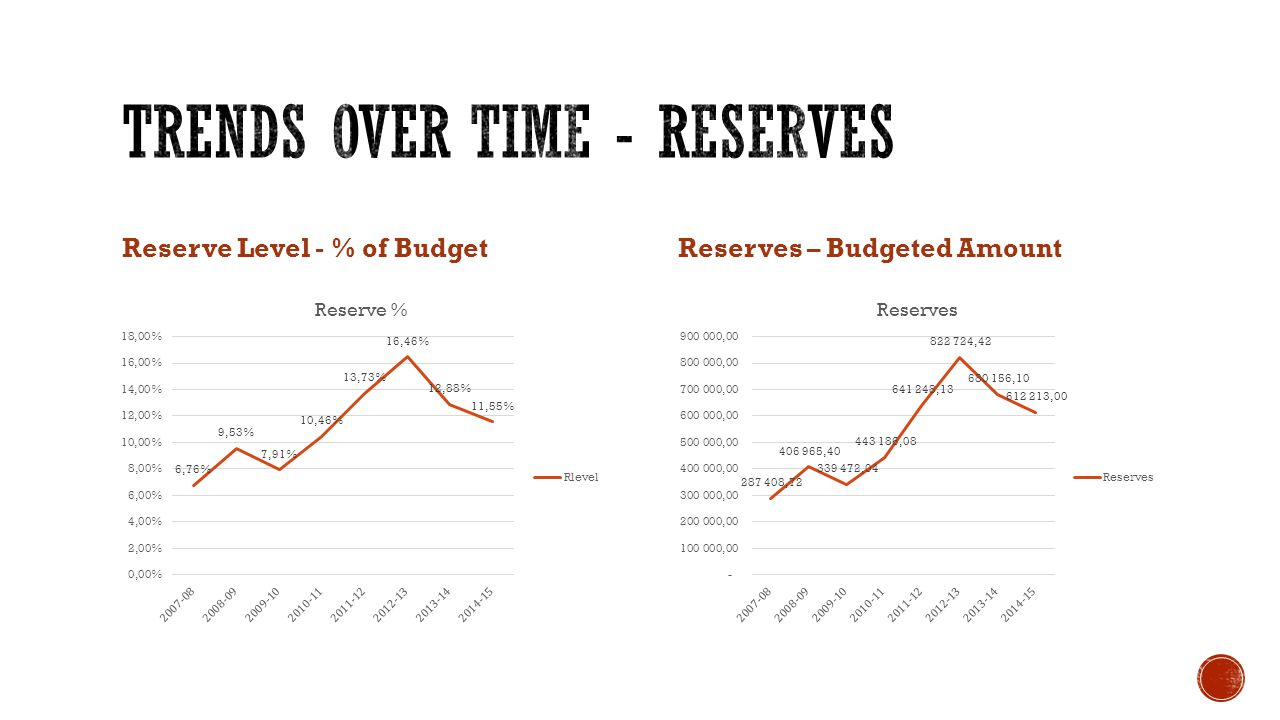 Reserve Level - % of BudgetReserves – Budgeted Amount