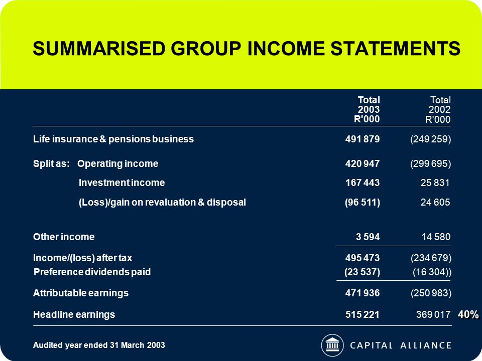 SUMMARISED GROUP INCOME STATEMENTS 40% Audited year ended 31 March 2003 Income/(loss) after tax495 473 Life insurance & pensions business491 879(249 259) Other income3 59414 580 (234 679) Headline earnings515 221369 017 Split as: Operating income420 947(299 695) Investment income167 44325 831 (Loss)/gain on revaluation & disposal(96 511)24 605 Attributable earnings471 936(250 983) Total 2002 R 000 Total 2003 R 000 Preference dividends paid(23 537)(16 304))