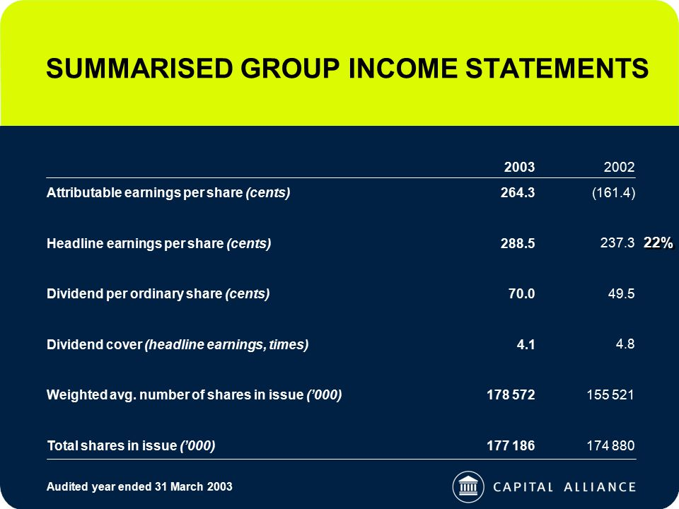 SUMMARISED GROUP INCOME STATEMENTS Attributable earnings per share (cents) 22% Headline earnings per share (cents) Dividend per ordinary share (cents) Dividend cover (headline earnings, times) Weighted avg.
