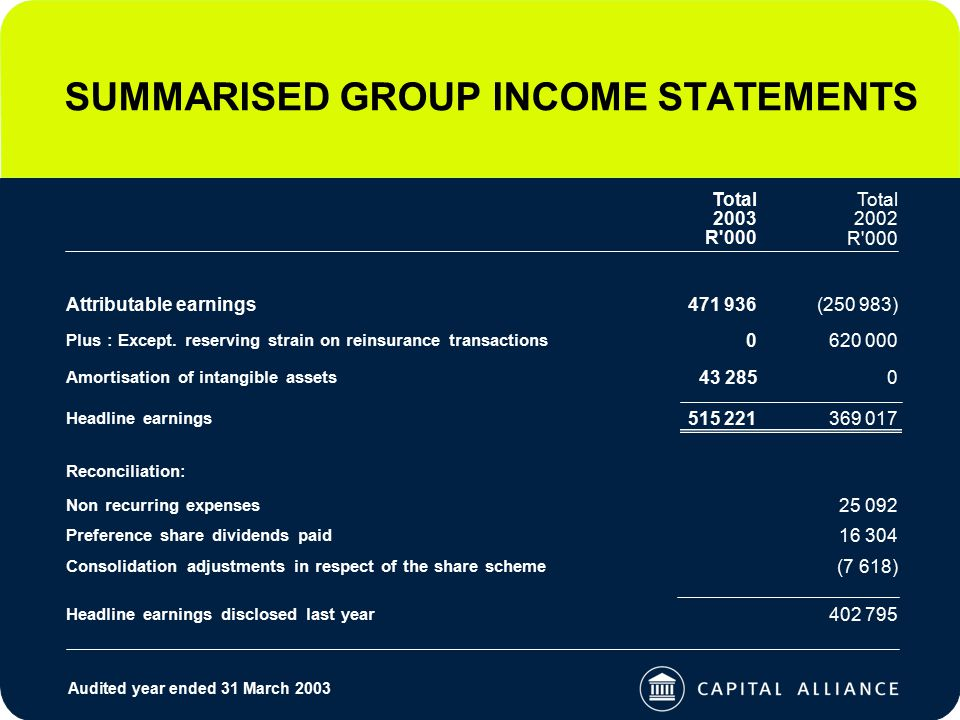 SUMMARISED GROUP INCOME STATEMENTS Audited year ended 31 March 2003 Plus : Except.