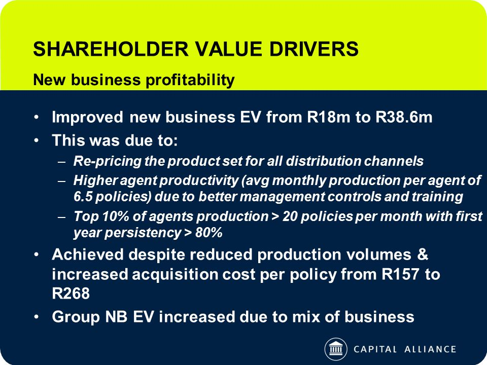 SHAREHOLDER VALUE DRIVERS Improved new business EV from R18m to R38.6m This was due to: –Re-pricing the product set for all distribution channels –Higher agent productivity (avg monthly production per agent of 6.5 policies) due to better management controls and training –Top 10% of agents production > 20 policies per month with first year persistency > 80% Achieved despite reduced production volumes & increased acquisition cost per policy from R157 to R268 Group NB EV increased due to mix of business New business profitability