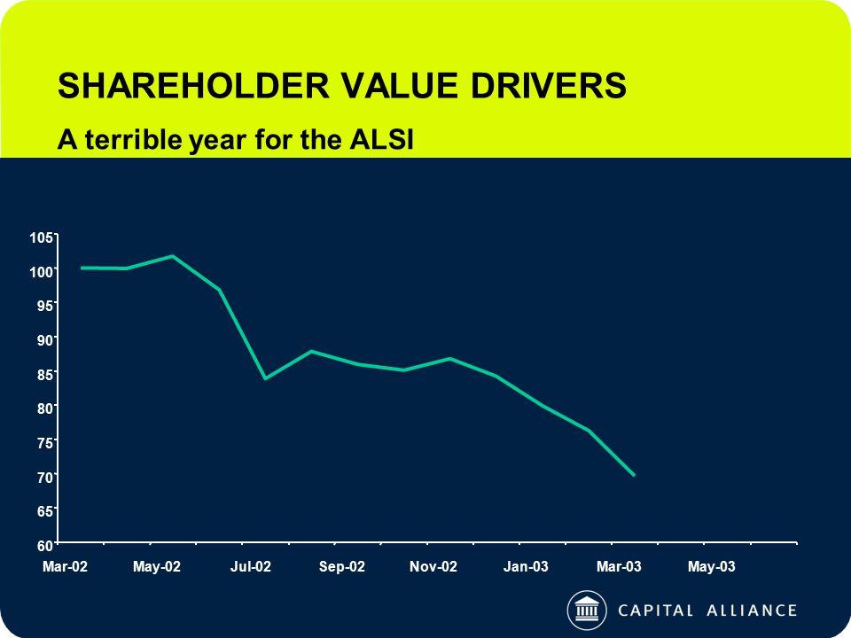 SHAREHOLDER VALUE DRIVERS A terrible year for the ALSI 60 65 70 75 80 85 90 95 100 105 Mar-02May-02Jul-02Sep-02Nov-02Jan-03Mar-03May-03