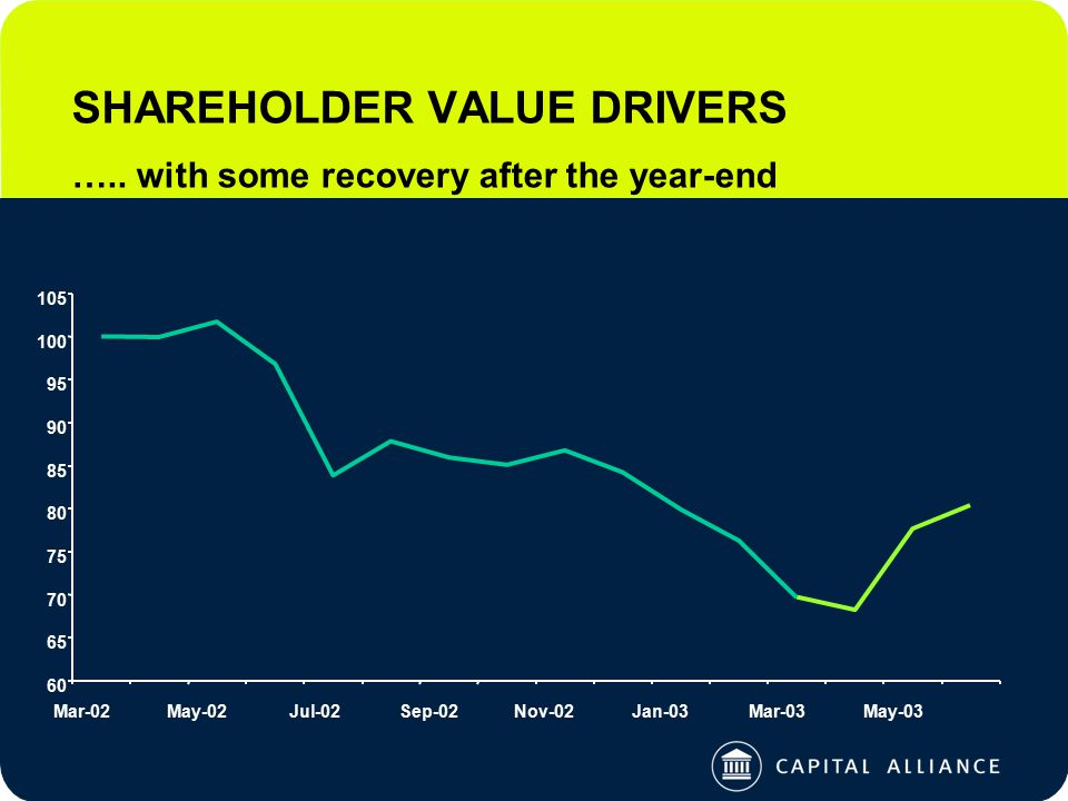 SHAREHOLDER VALUE DRIVERS ….. with some recovery after the year-end 60 65 70 75 80 85 90 95 100 105 Mar-02May-02Jul-02Sep-02Nov-02Jan-03Mar-03May-03