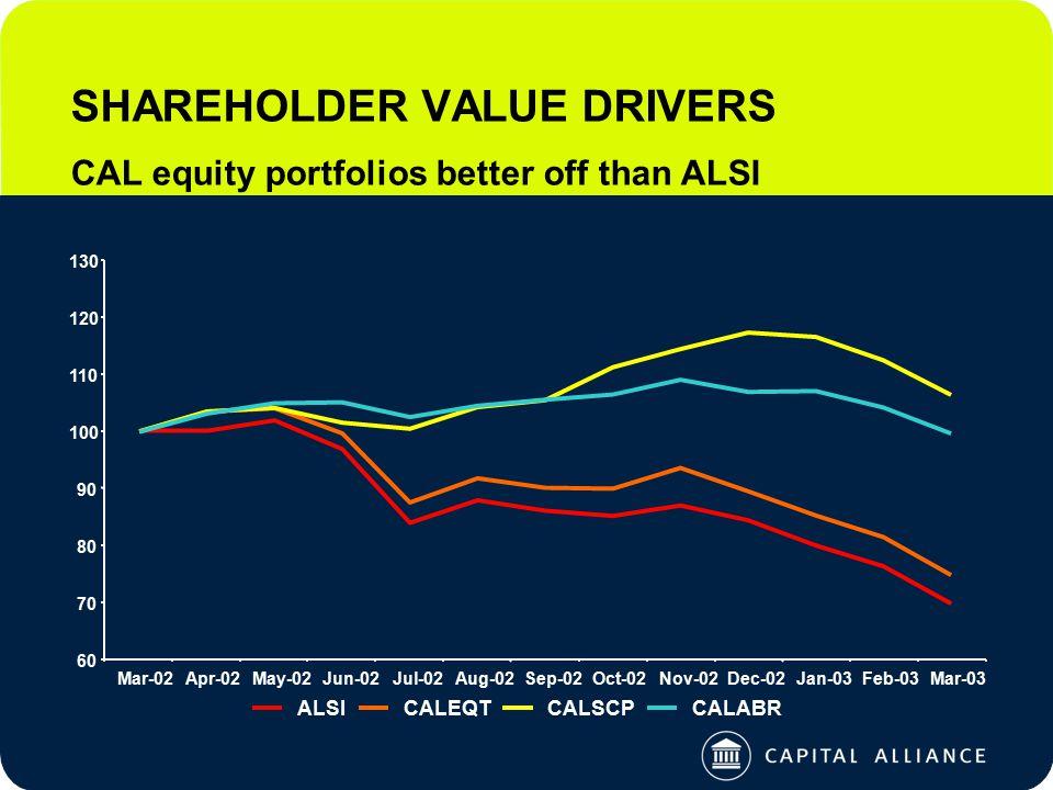 SHAREHOLDER VALUE DRIVERS CAL equity portfolios better off than ALSI 60 70 80 90 100 110 120 130 Mar-02Apr-02May-02Jun-02Jul-02Aug-02Sep-02Oct-02Nov-02Dec-02Jan-03Feb-03Mar-03 ALSICALEQTCALSCPCALABR