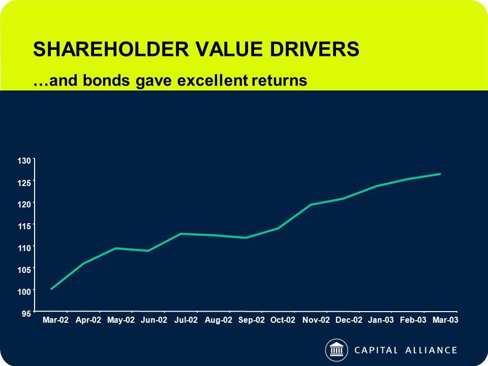 SHAREHOLDER VALUE DRIVERS …and bonds gave excellent returns 95 100 105 110 115 120 125 130 Mar-02Apr-02May-02Jun-02Jul-02Aug-02Sep-02Oct-02Nov-02Dec-02Jan-03Feb-03Mar-03