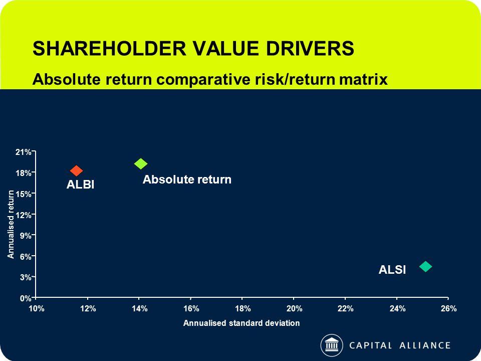 0% 3% 6% 9% 12% 15% 18% 21% 10%12%14%16%18%20%22%24%26% Annualised standard deviation Annualised return Absolute return ALBI ALSI SHAREHOLDER VALUE DRIVERS Absolute return comparative risk/return matrix