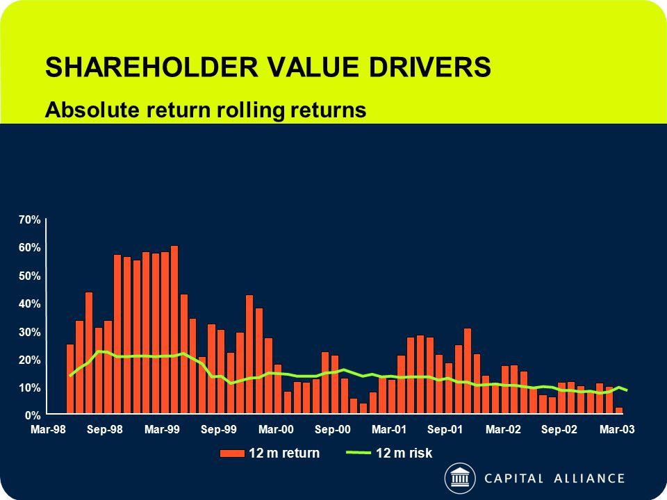 SHAREHOLDER VALUE DRIVERS Absolute return rolling returns 0% 10% 20% 30% 40% 50% 60% 70% Mar-98Sep-98Mar-99Sep-99Mar-00Sep-00Mar-01Sep-01Mar-02Sep-02Mar-03 12 m return12 m risk