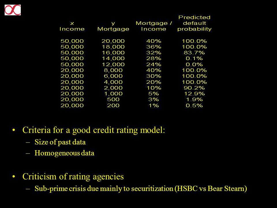 Criteria for a good credit rating model: –Size of past data –Homogeneous data Criticism of rating agencies –Sub-prime crisis due mainly to securitization (HSBC vs Bear Stearn)