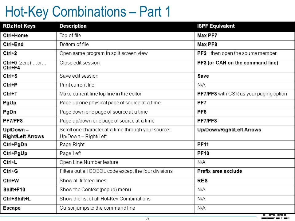 39 Hot-Key Combinations – Part 1 RDz Hot Keys Description ISPF Equivalent Ctrl+HomeTop of file Max PF7 Ctrl+EndBottom of file Max PF8 Ctrl+2Open same
