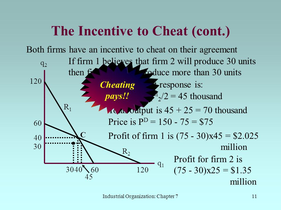 Industrial Organization: Chapter 711 The Incentive to Cheat (cont.) Both firms have an incentive to cheat on their agreement q2q2 q1q1 60 120 R2R2 60