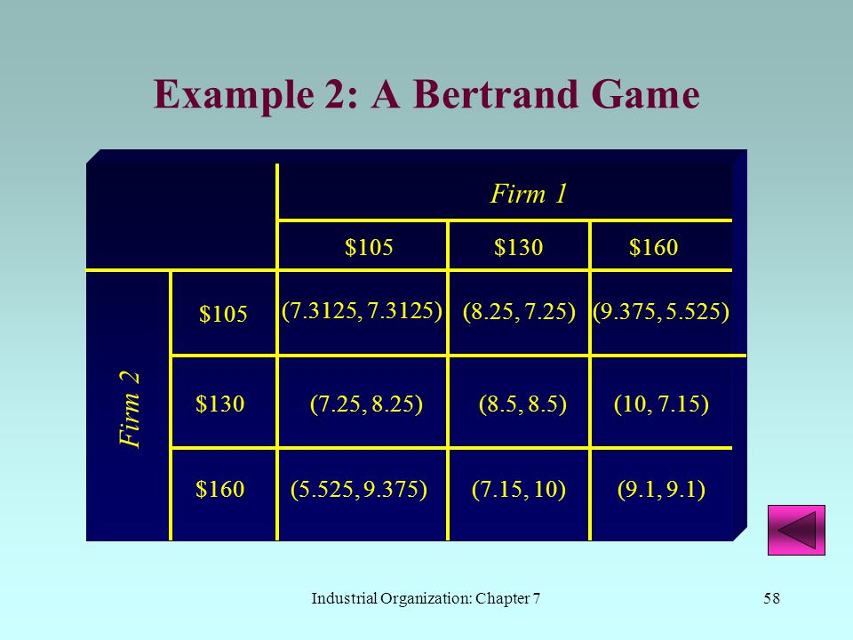 Industrial Organization: Chapter 758 Example 2: A Bertrand Game Firm 1 Firm 2 $105 (8.25, 7.25) $130 (7.3125, 7.3125) (8.5, 8.5)(7.25, 8.25) (5.525, 9