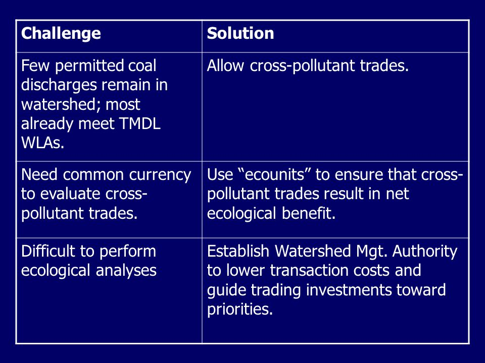 ChallengeSolution Few permitted coal discharges remain in watershed; most already meet TMDL WLAs.