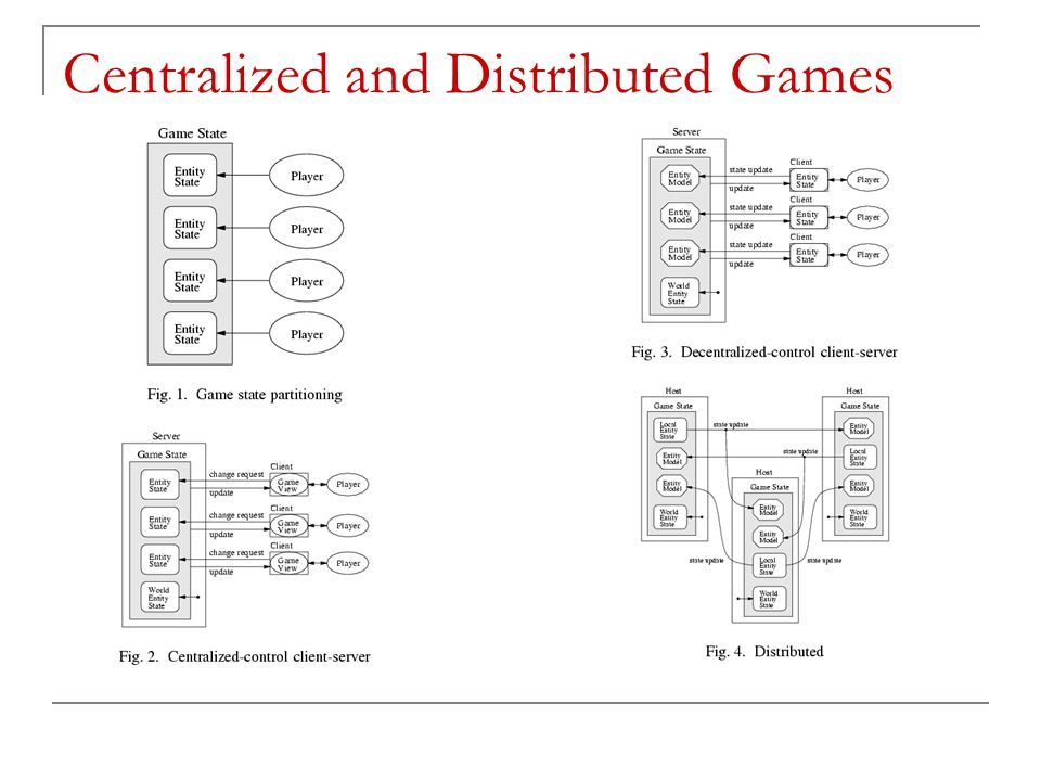 Centralized and Distributed Games