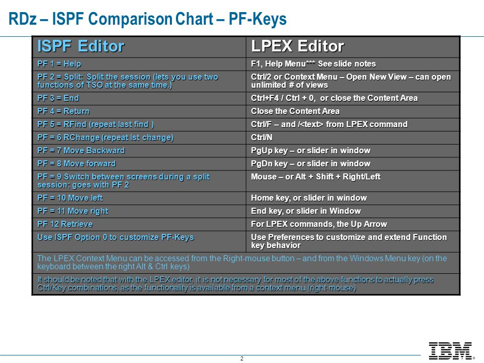 2 RDz – ISPF Comparison Chart – PF-Keys ISPF Editor LPEX Editor PF 1 = Help F1, Help Menu*** See slide notes PF 2 = Split: Split the session (lets you