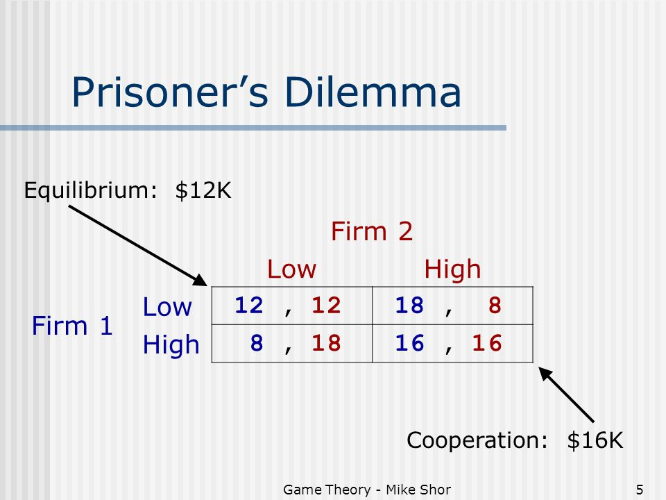 Game Theory - Mike Shor5 Prisoner's Dilemma Firm 2 LowHigh Firm 1 Low 12, 12 18, 8 High 8, 18 16, 16 Equilibrium: $12K Cooperation: $16K