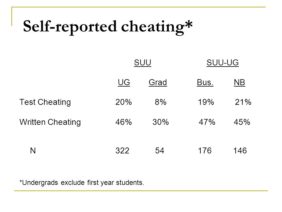 Self-reported cheating* SUU SUU-UG UG Grad Bus. NB Test Cheating 20% 8% 19% 21% Written Cheating 46% 30% 47% 45% N 322 54 176 146 *Undergrads exclude