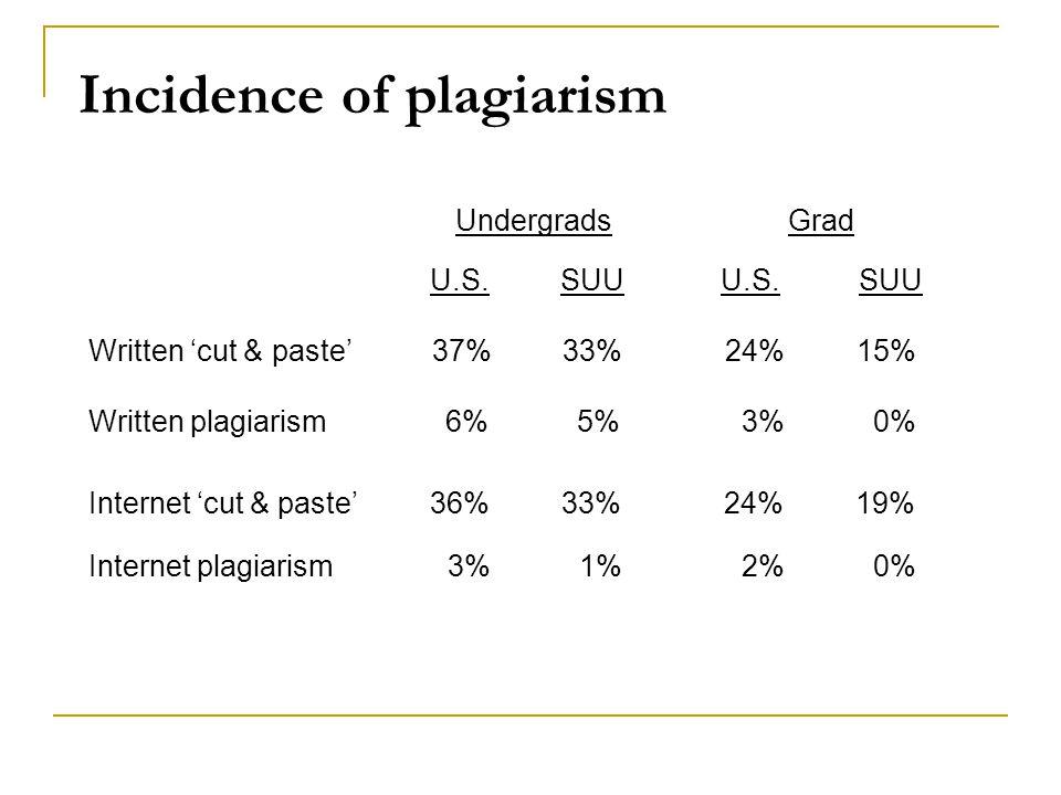 Incidence of plagiarism Undergrads Grad U.S.SUU U.S.