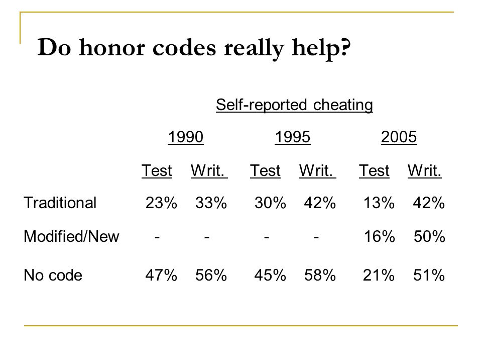 Do honor codes really help? Self-reported cheating 1990 1995 2005 Test Writ. Test Writ. Test Writ. Traditional 23% 33% 30% 42% 13% 42% Modified/New -