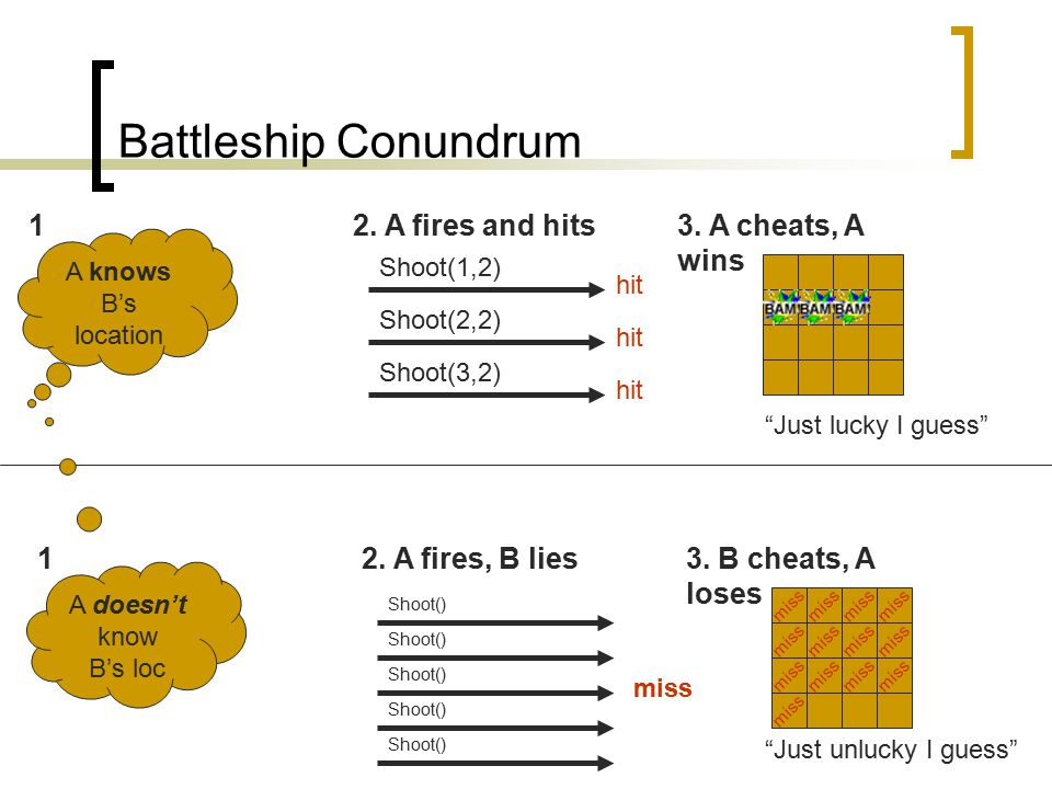 Battleship Conundrum A knows B's location 12. A fires and hits3.
